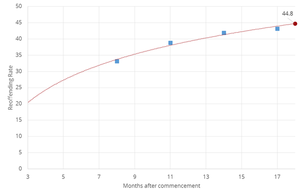 Predicting the Final CRC Reoffending Rates Get The Data