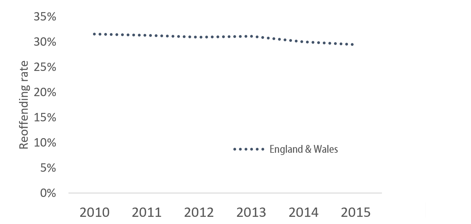 Chart showing reoffending rate